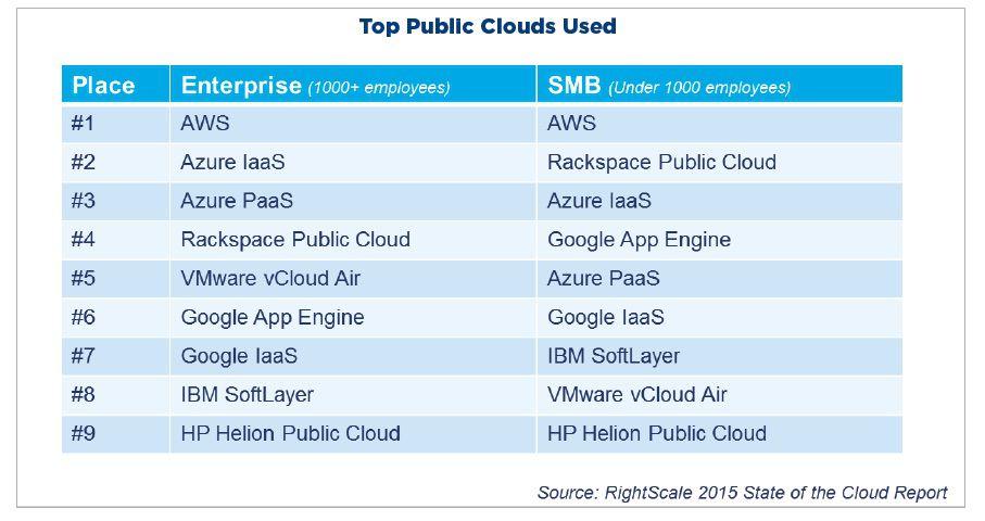 rightscale-public-clouds-2014