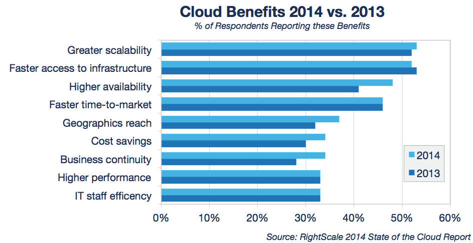 State of the Cloud Benefits 2014 vs 2013_0