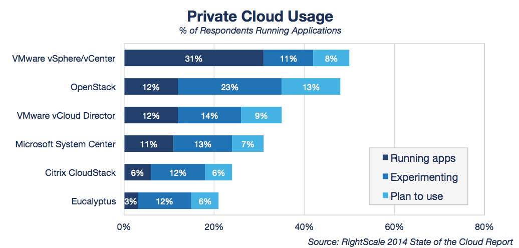 State of the Cloud Private Cloud Usage_0