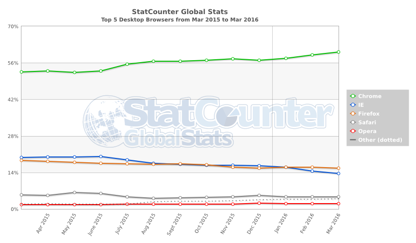 StatCounter-browser-ww-monthly-201503-201603