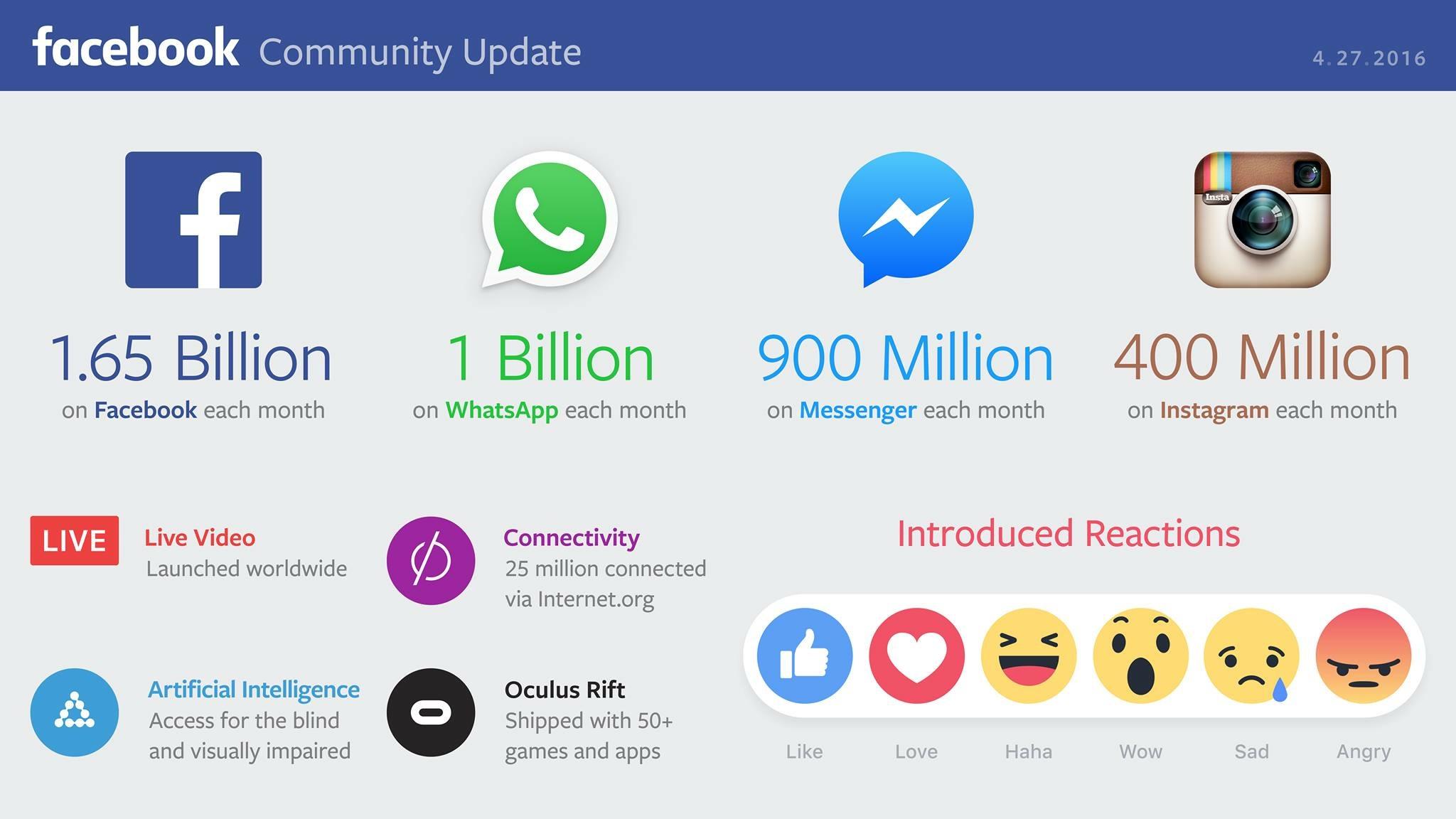 Facebook stat 2016