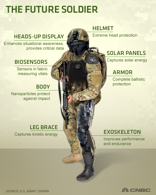 The future soldier will be part human, part machine