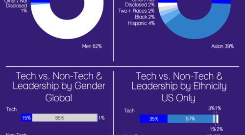 Workforce Diversity at Yahoo