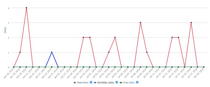 kindle graph
