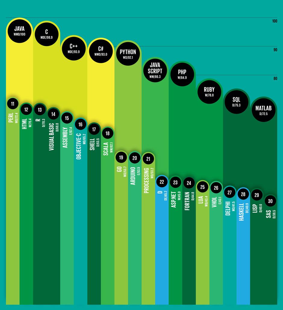 Top 10 Programming Languages- Spectrum's 2014 Ranking