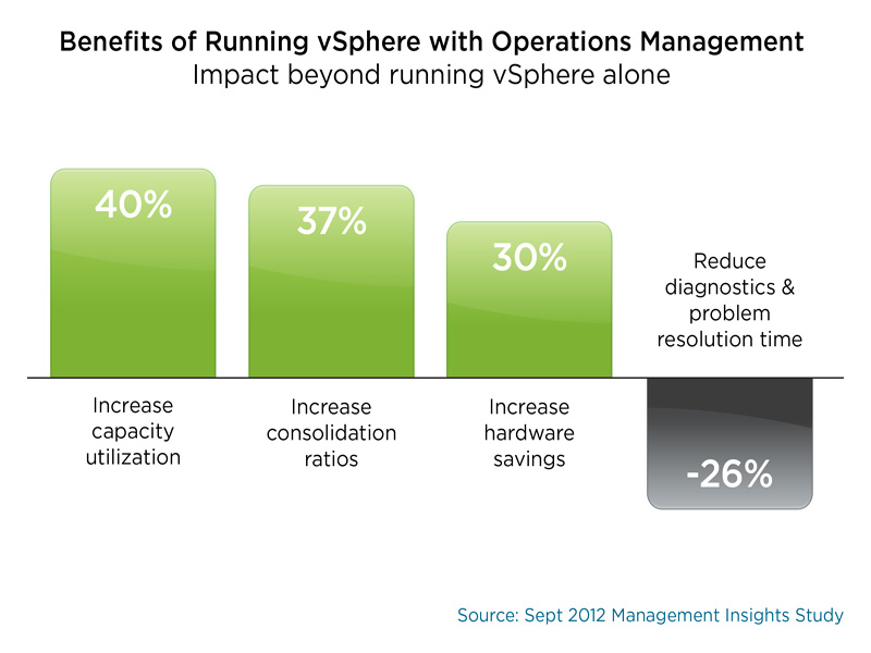 The Best Thing for Your Data Center since vSphere