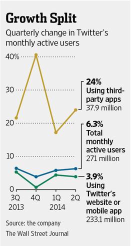 twitter user graph