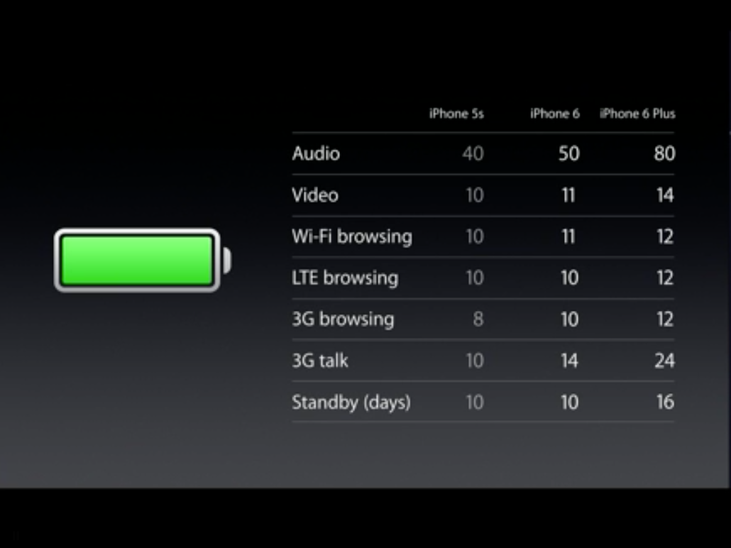 If You Care About Battery Life, You Will Want The iPhone 6 Plus