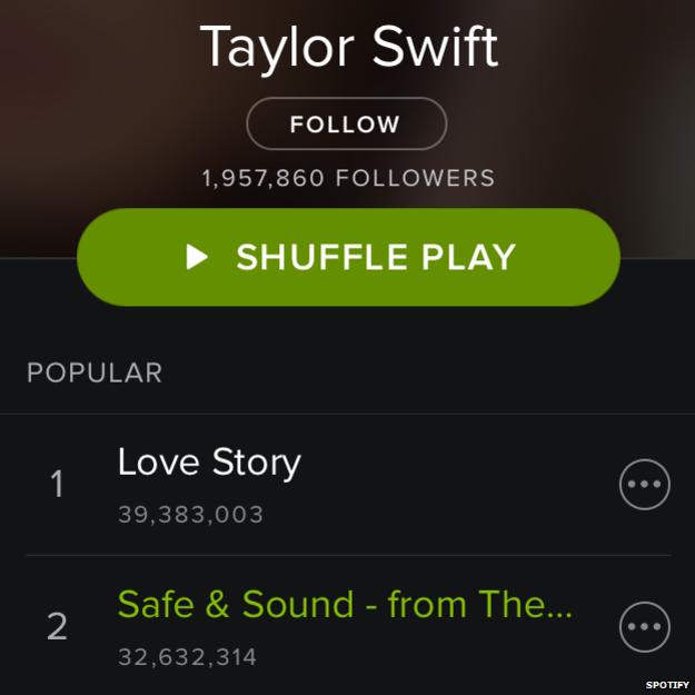 taylor swift spotify account