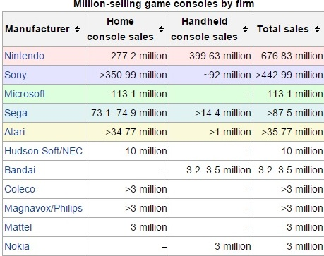 game console sales figures