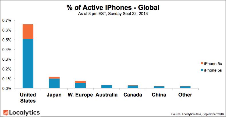 iphones_global