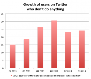 twitter users chart