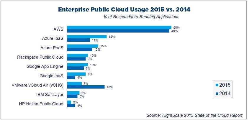 rightscale-enterprise-cloud-2014-2015