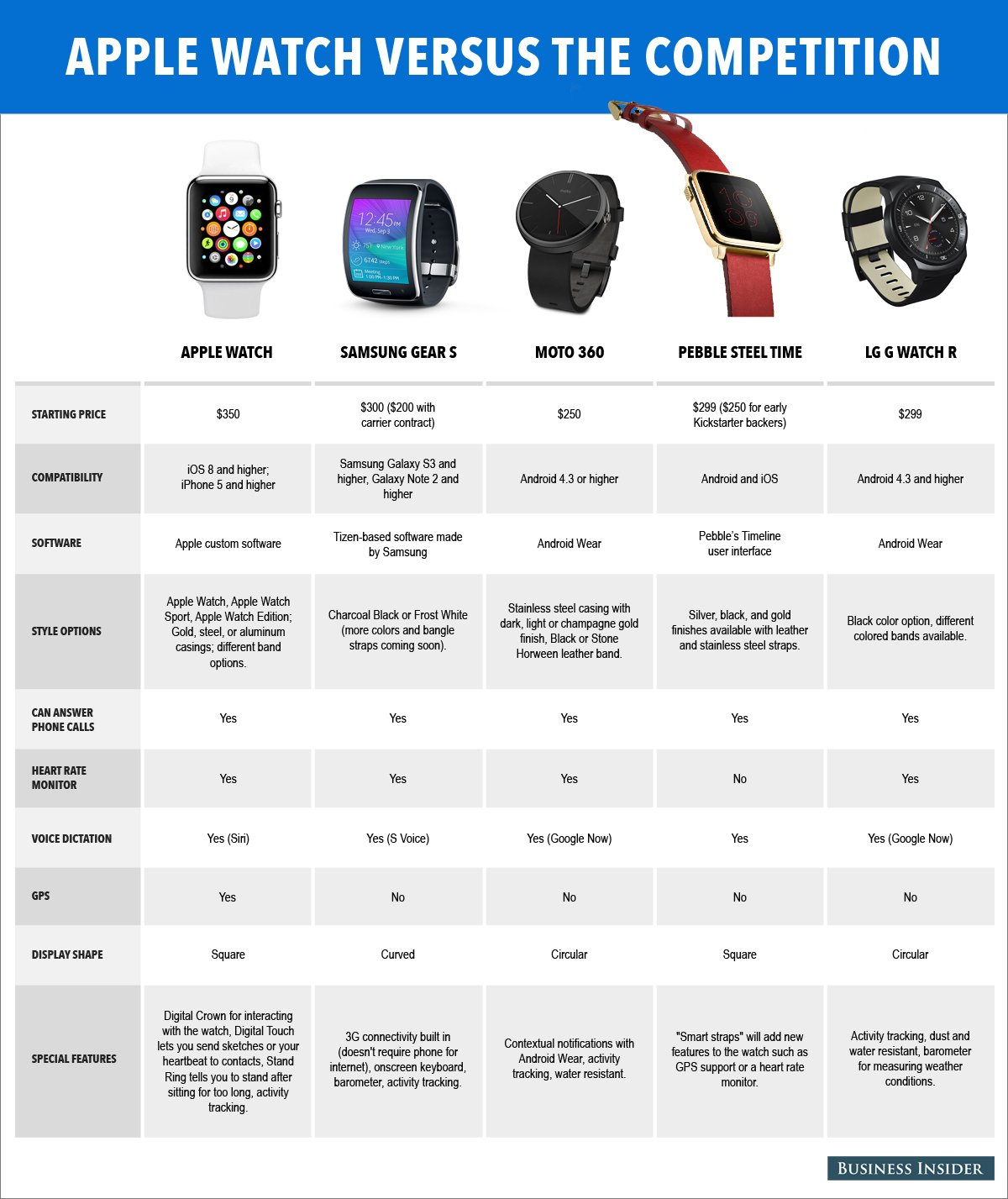 apple watch comparison