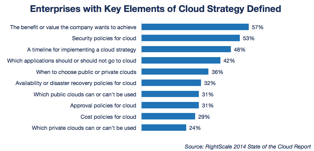 State of the Cloud Enterprise with Key Strategies