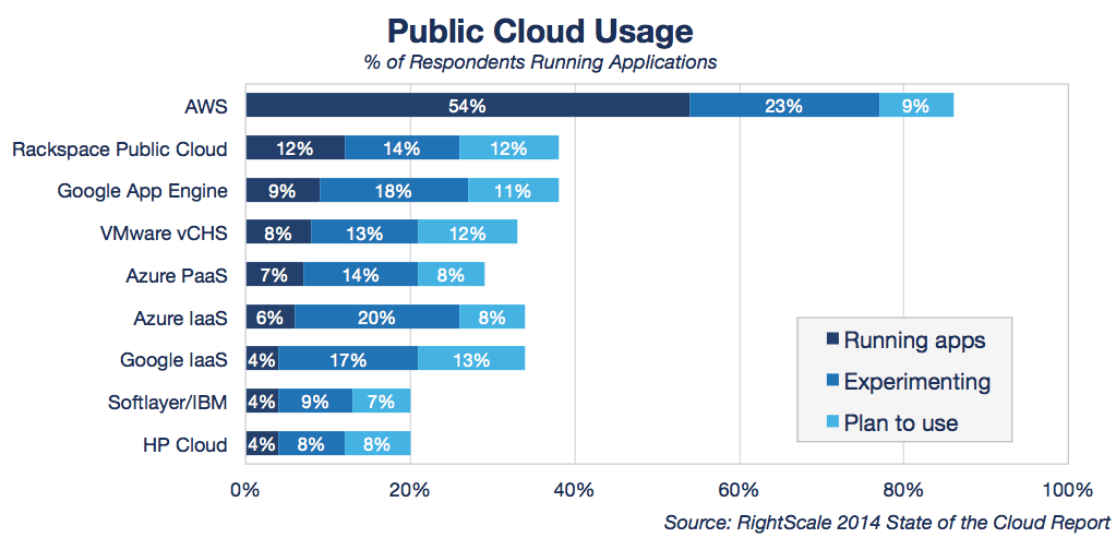 State of the Cloud Public Cloud Usage_0