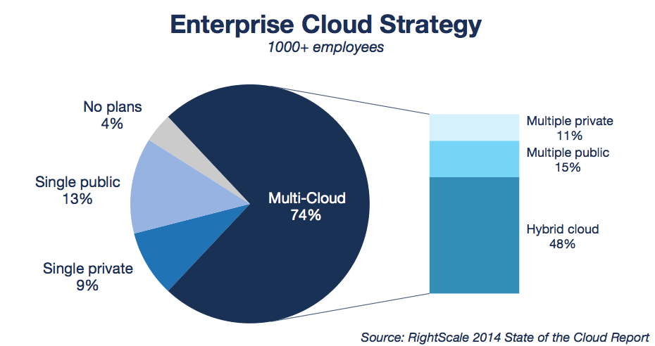 State of the Cloud Report Enterprise Cloud Strategy