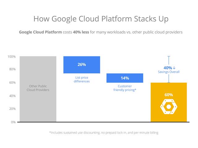 BarChart Google cloud computing