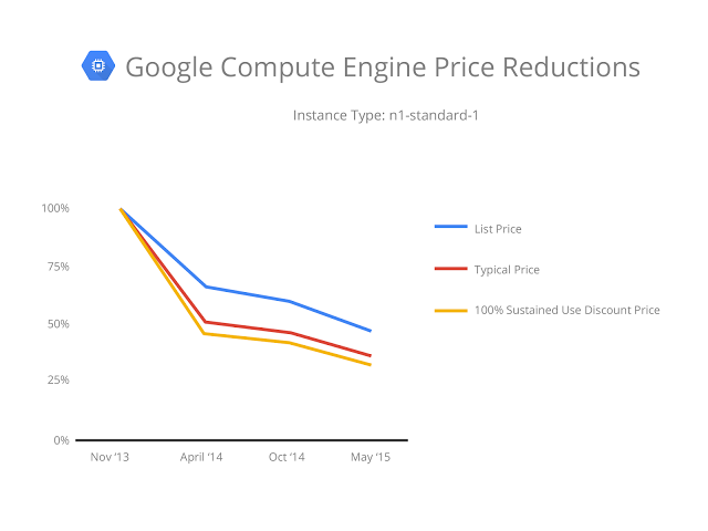 Google cloud computing cost