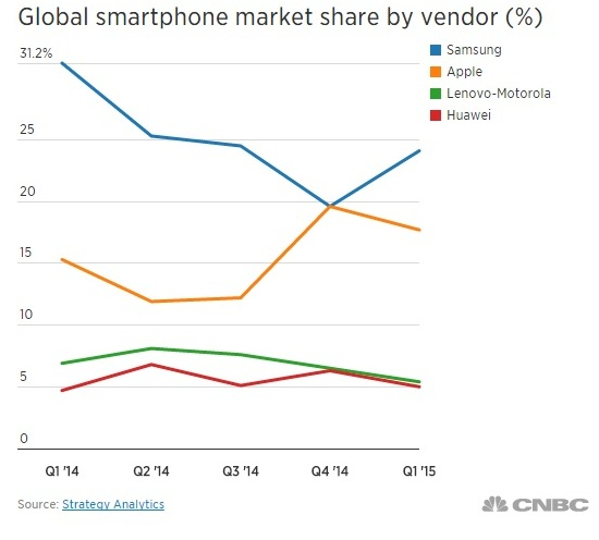 samsung-apple smartphone sales chart