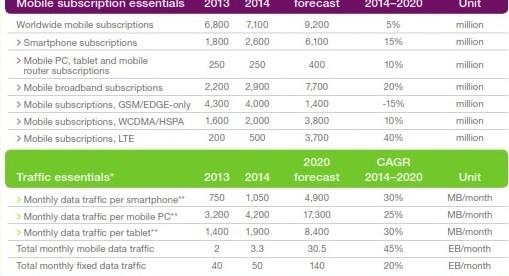 African And Asia To Account For 80% Of The Smartphone Market Soon With Mobile Subscription To Hit 1 Billion