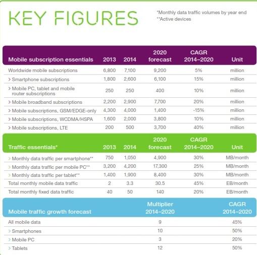 Ericsson figures