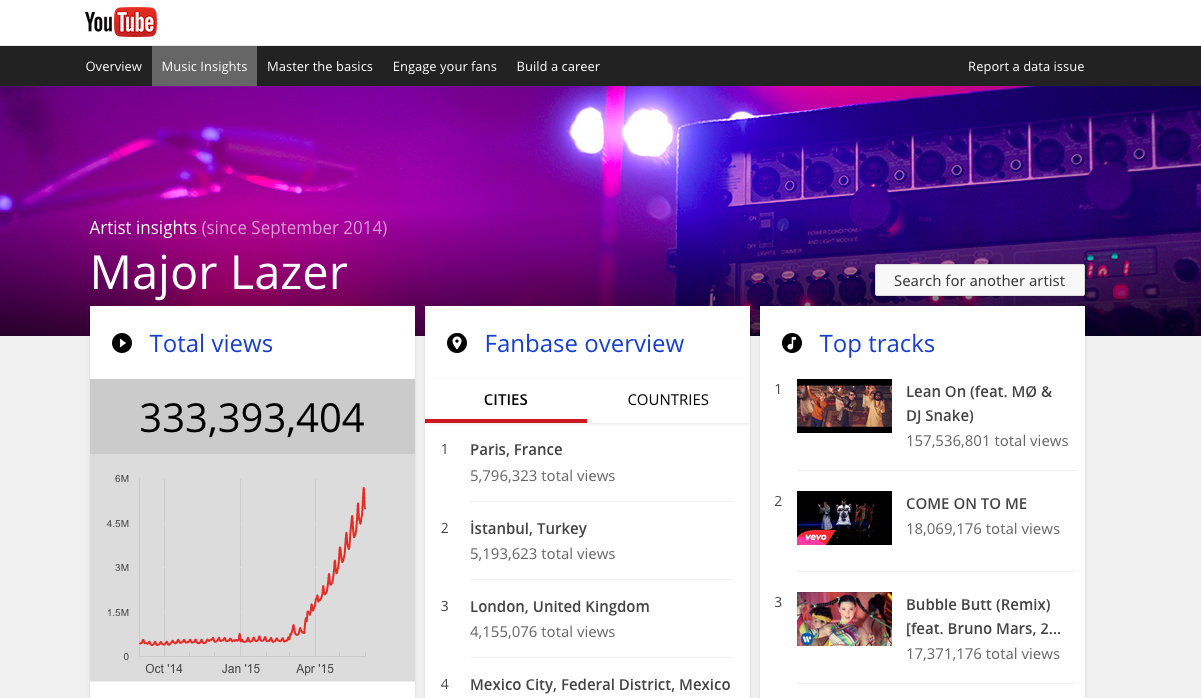 "YouTube Launches ""Music Insights"" To Help Artists On Different Fronts"