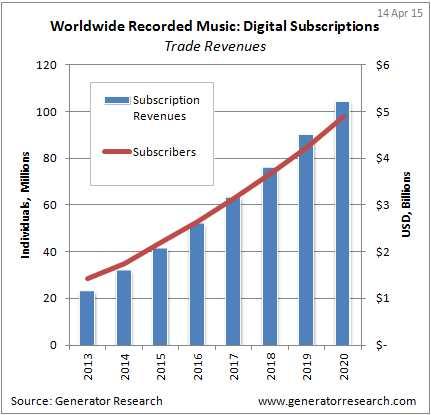 music streaing stats