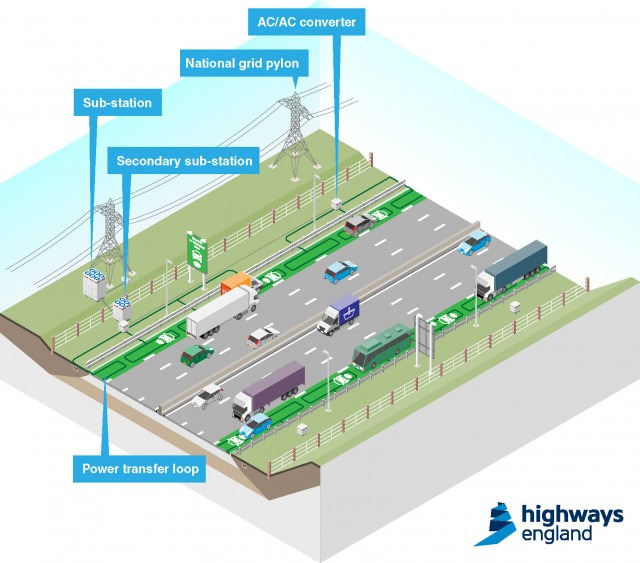 English highway electric charging test