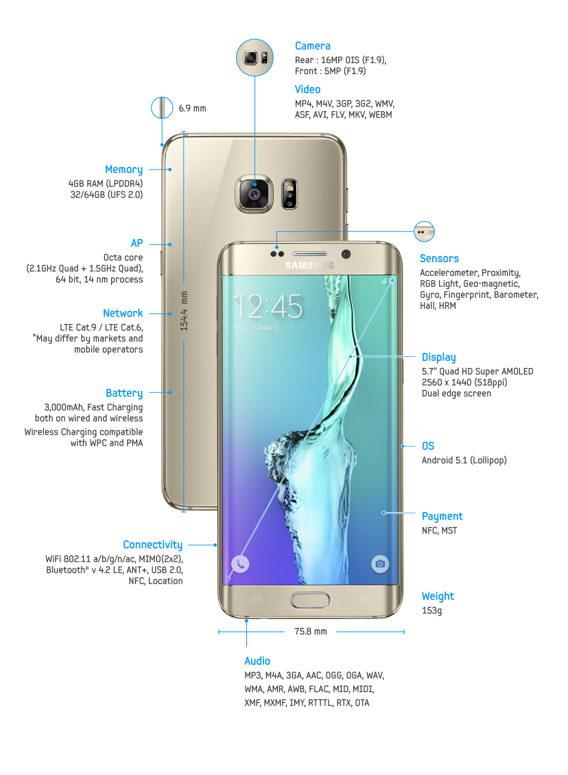 Samsung Galaxy_edge-_Spec