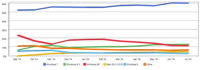 netmarketshare windows 10 market share