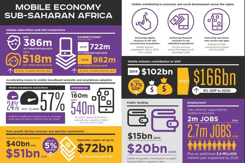 GSMA Africa Mobile