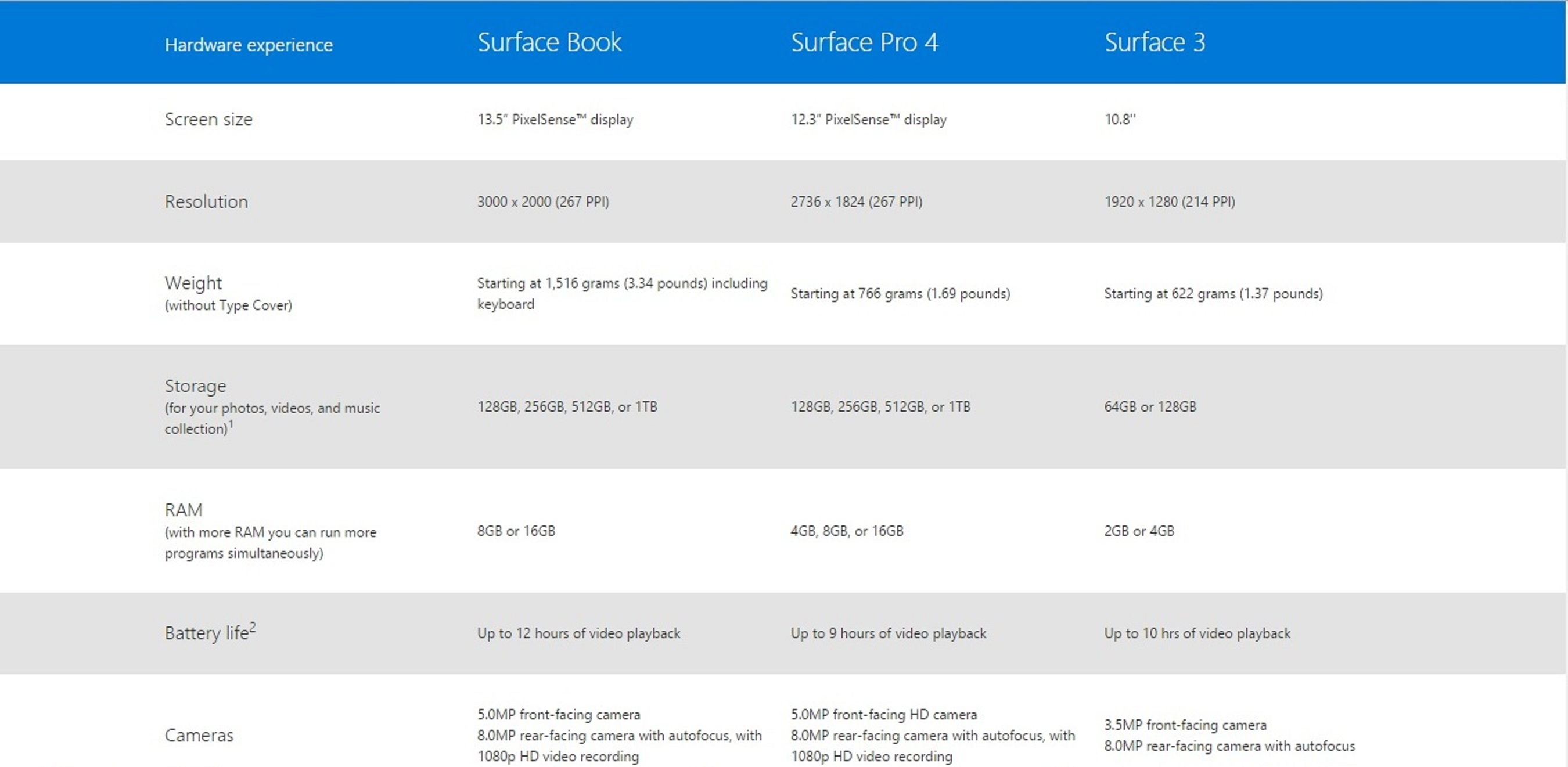 surface products