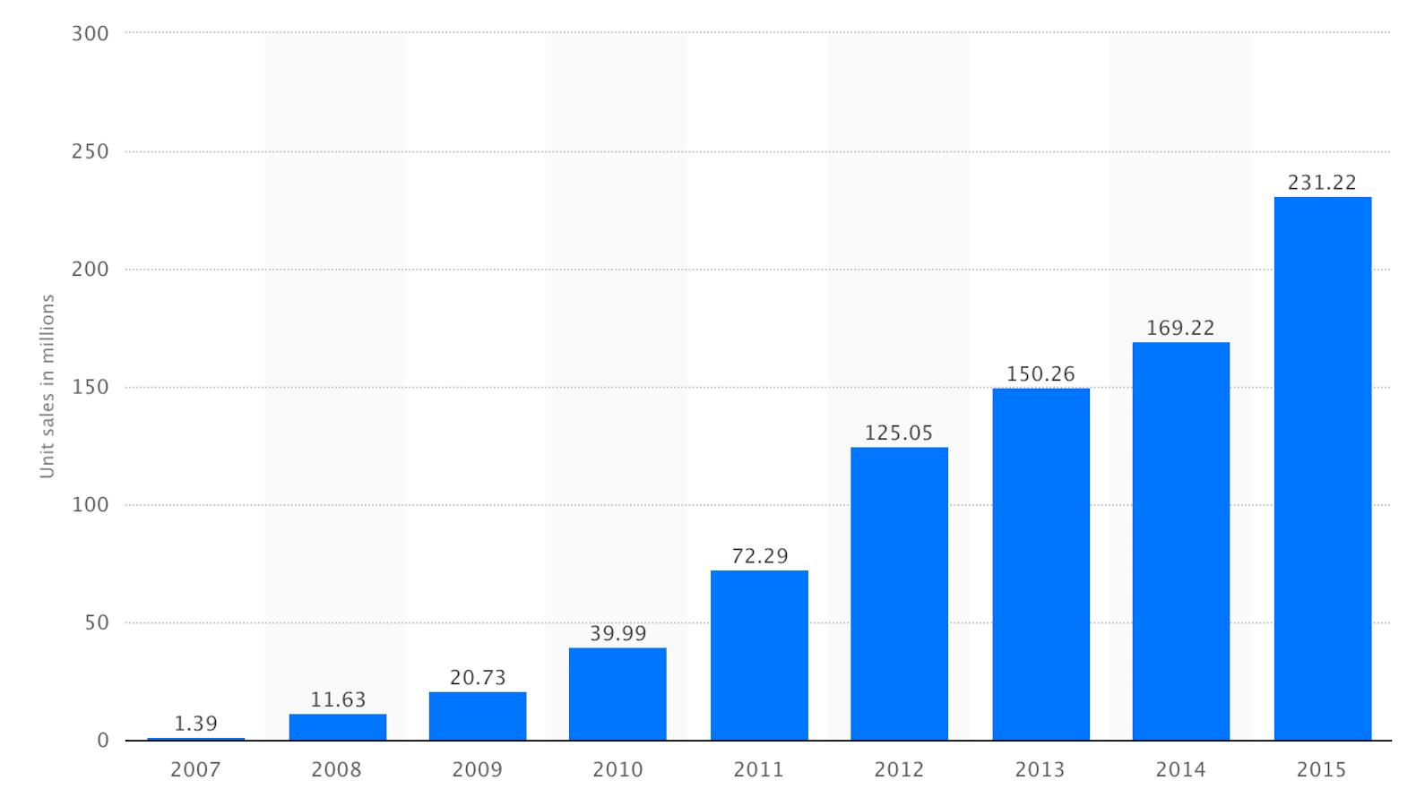 iphone sales stats