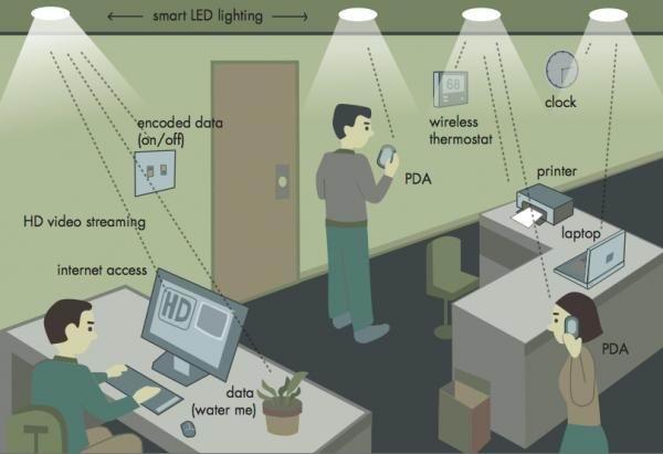 Lifi technology