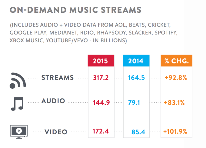 music streaming stats