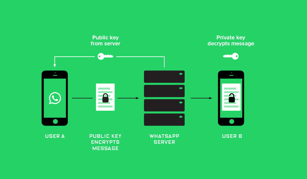 Whatsapp_Encryption The Wired