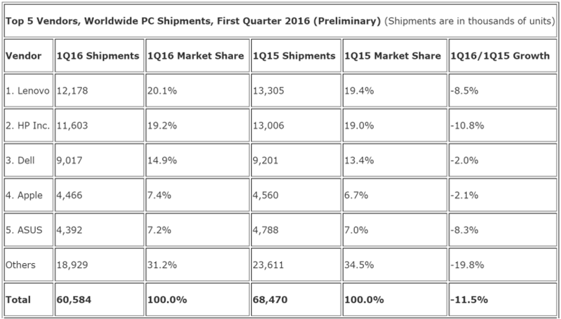 PC sales IDC