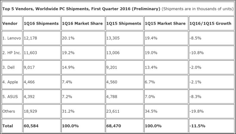 PC sales IDC