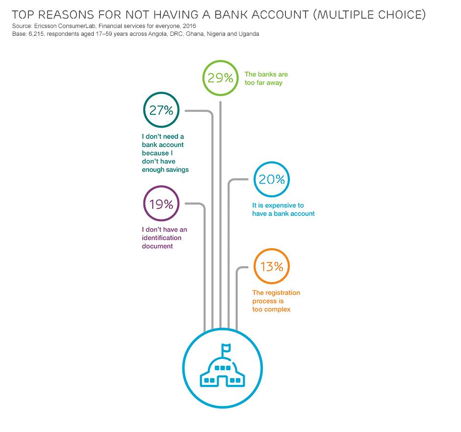 Ericsson banking image