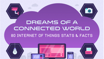 Infographic: 80 Mind-Blowing Internet of Things Statistics